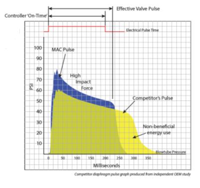 Energiebesparing Membraamventiel vs. Mac Pulsventiel