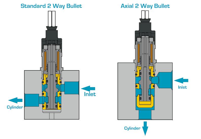 Radial en Axial richting